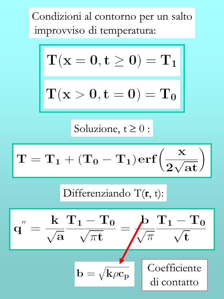 Condizioni al contorno per un salto improvviso di temperatura: Soluzione, t 0 : Differenziando T(r, t): Coefficiente di contatto