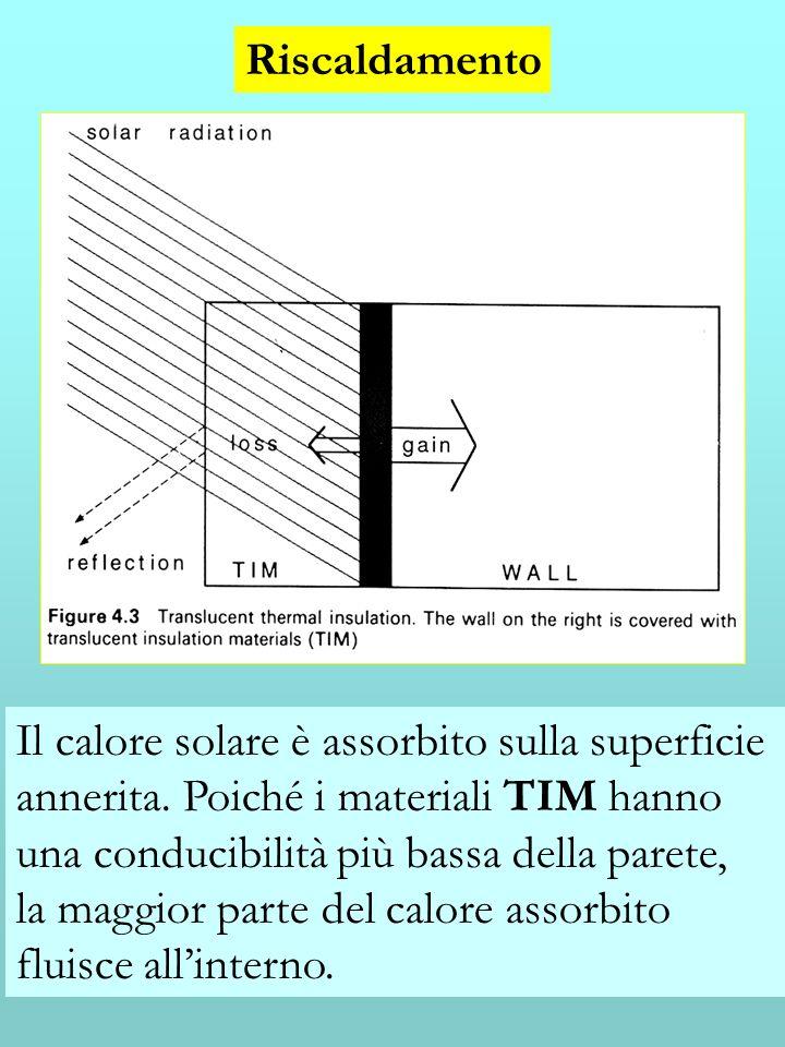 Riscaldamento Il calore solare è assorbito sulla superficie annerita. Poiché i materiali TIM hanno una conducibilità più bassa della parete, la maggio
