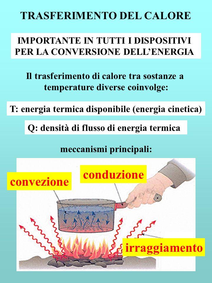 TRASFERIMENTO DEL CALORE IMPORTANTE IN TUTTI I DISPOSITIVI PER LA CONVERSIONE DELLENERGIA Il trasferimento di calore tra sostanze a temperature divers