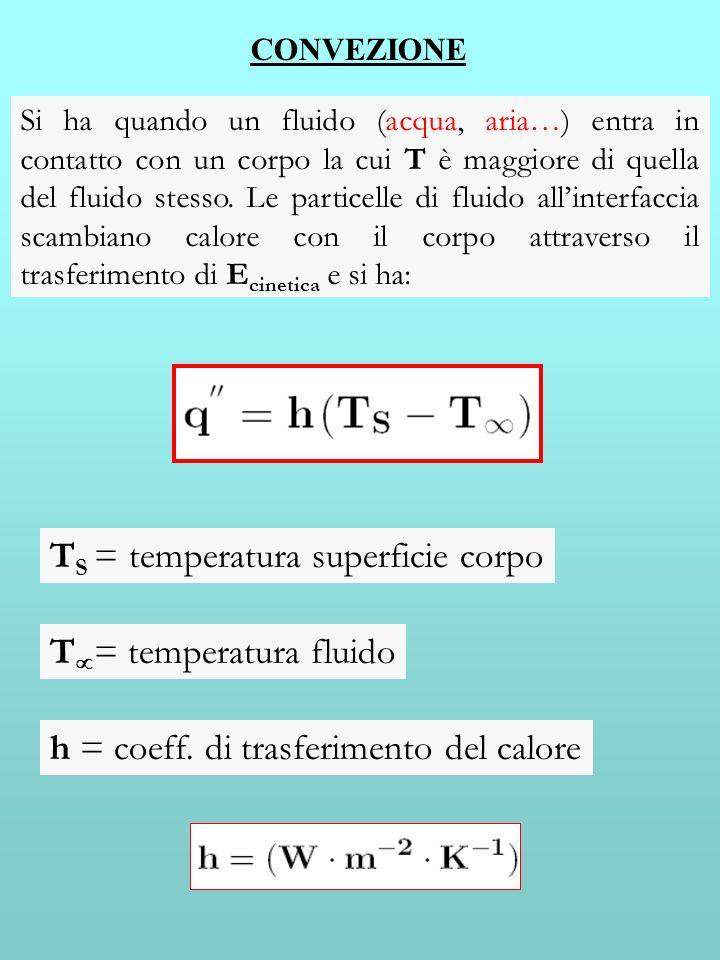 CONVEZIONE Si ha quando un fluido (acqua, aria…) entra in contatto con un corpo la cui T è maggiore di quella del fluido stesso. Le particelle di flui