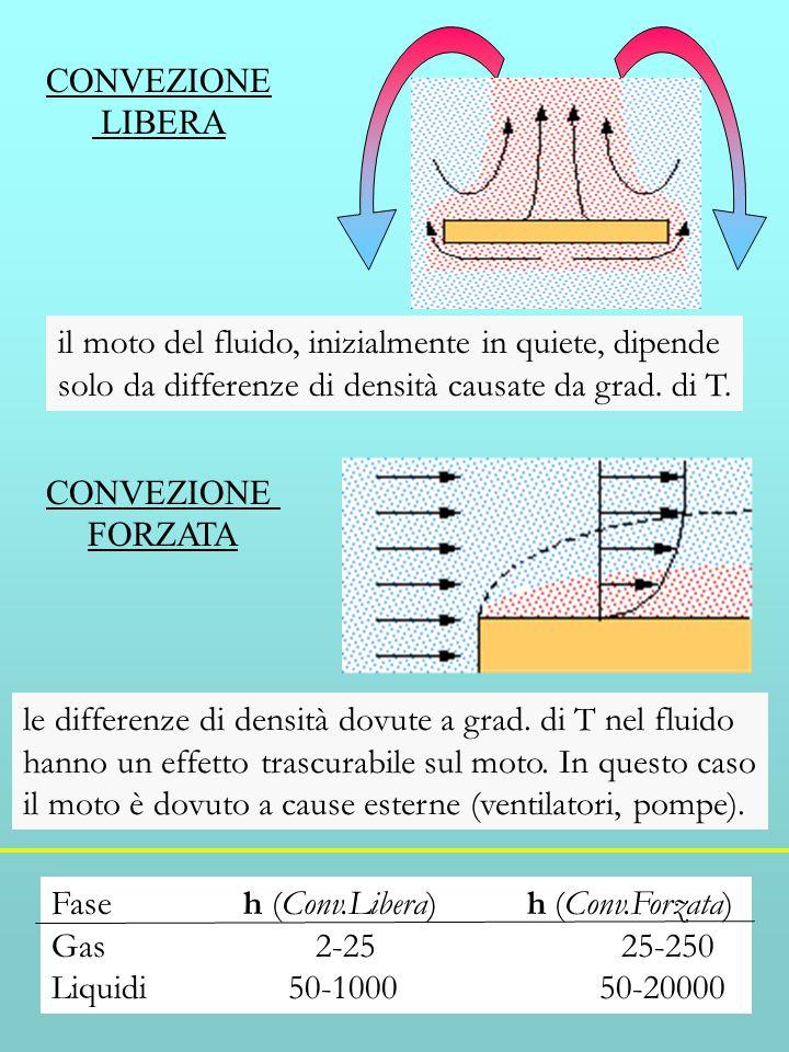 CONVEZIONE LIBERA il moto del fluido, inizialmente in quiete, dipende solo da differenze di densità causate da grad. di T. CONVEZIONE FORZATA Fase h (