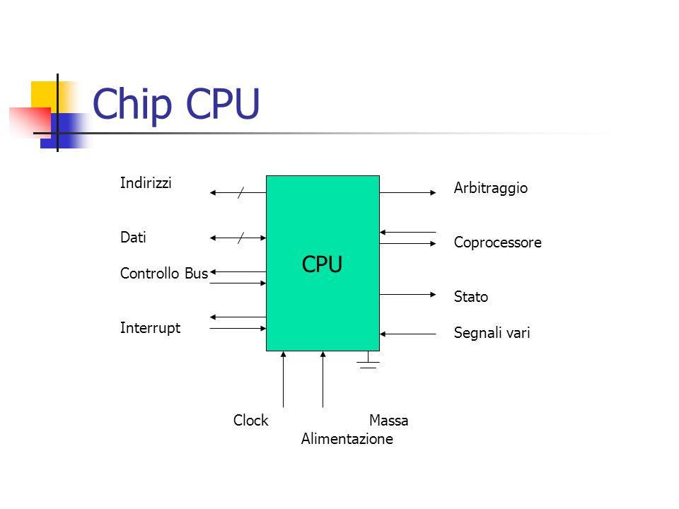Chip CPU CPU Indirizzi Dati Controllo Bus Interrupt Arbitraggio Coprocessore Stato Segnali vari ClockMassa Alimentazione