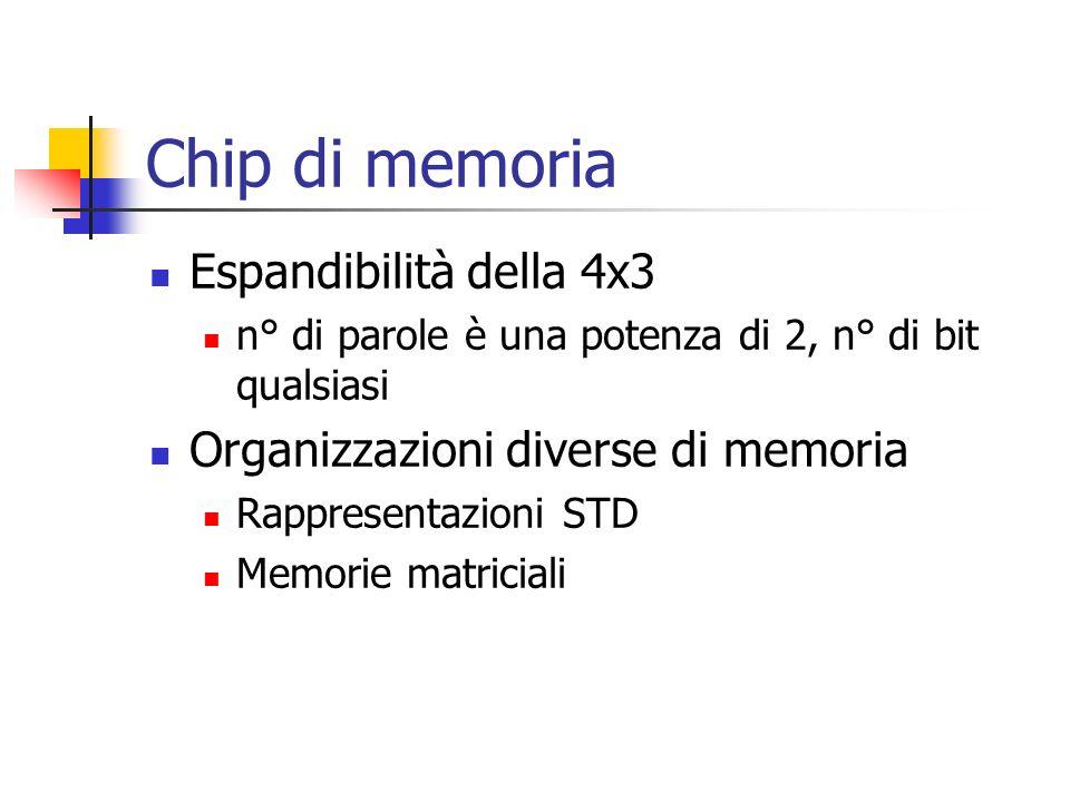 Chip di memoria Espandibilità della 4x3 n° di parole è una potenza di 2, n° di bit qualsiasi Organizzazioni diverse di memoria Rappresentazioni STD Memorie matriciali