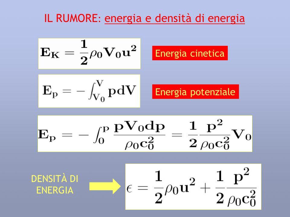 IL RUMORE : energia e densità di energia Energia cinetica DENSITÀ DI ENERGIA Energia potenziale