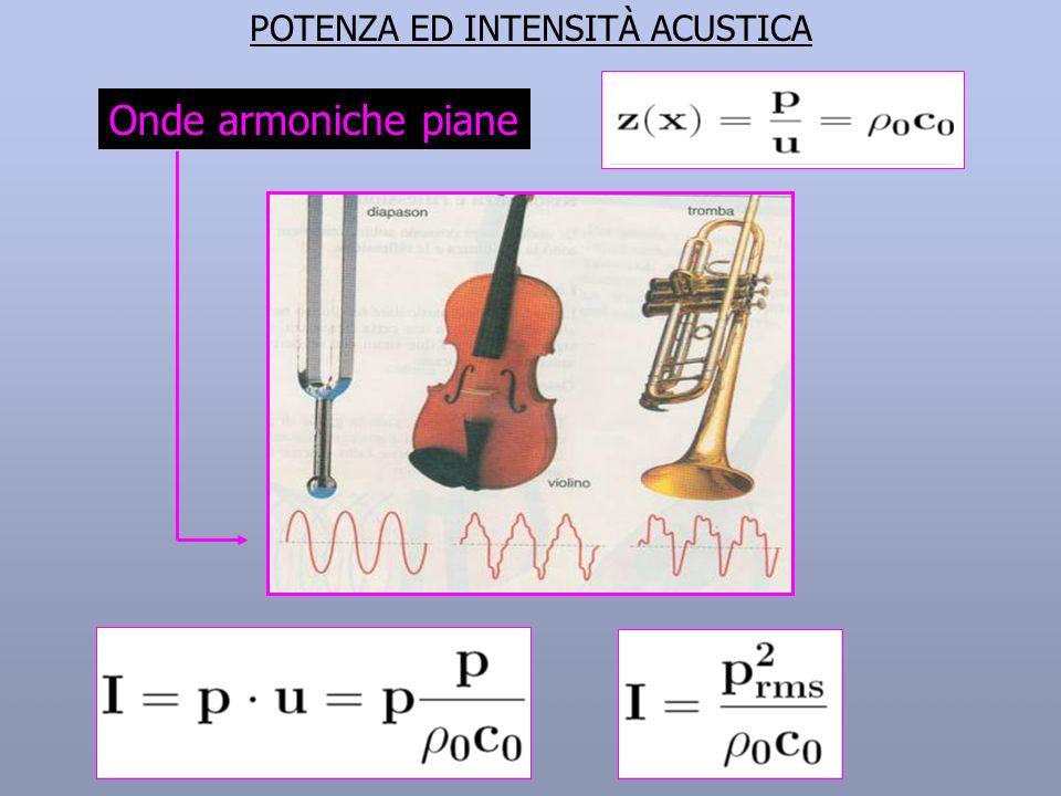 POTENZA ED INTENSITÀ ACUSTICA Onde armoniche piane