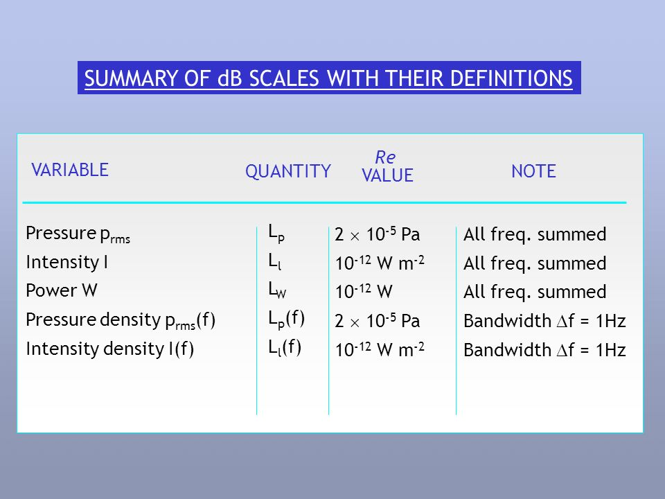 SUMMARY OF dB SCALES WITH THEIR DEFINITIONS Pressure p rms Intensity I Power W Pressure density p rms (f) Intensity density I(f) L p L l L W L p (f) L l (f) All freq.