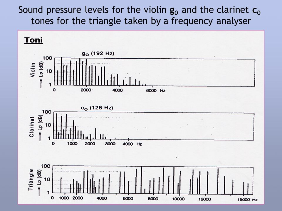 Sound pressure levels for the violin g 0 and the clarinet c 0 tones for the triangle taken by a frequency analyser