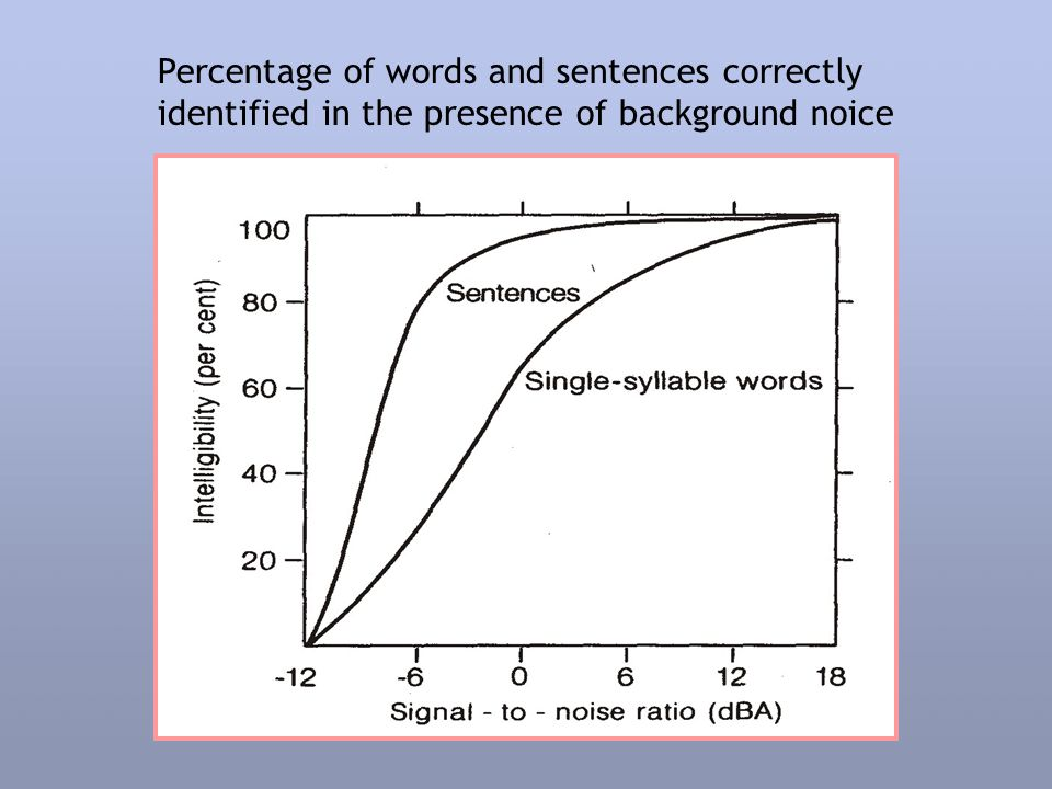 Percentage of words and sentences correctly identified in the presence of background noice