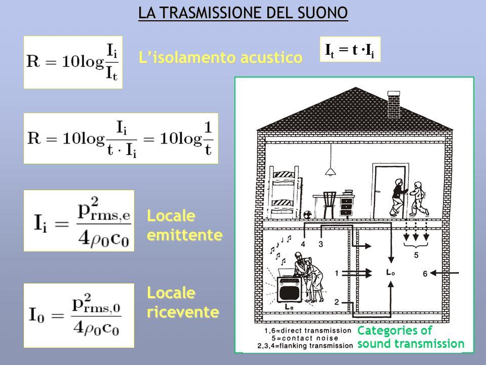 LA TRASMISSIONE DEL SUONO Lisolamento acustico Localeemittente Localericevente I t = t ·I i Categories of sound transmission