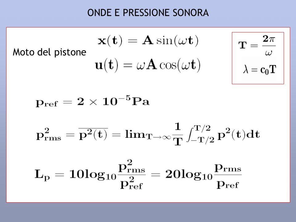 ONDE E PRESSIONE SONORA Moto del pistone