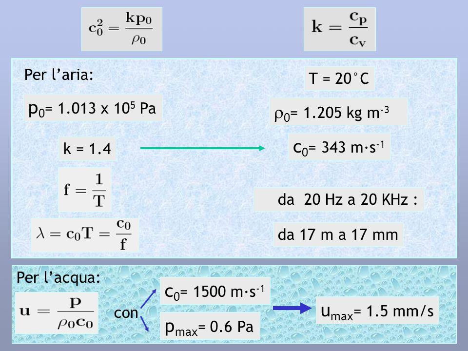 Per lacqua: Per laria: p 0 = 1.013 x 10 5 Pa k = 1.4 T = 20°C 0 = 1.205 kg m -3 c 0 = 343 m·s -1 da 20 Hz a 20 KHz : da 17 m a 17 mm con c 0 = 1500 m·