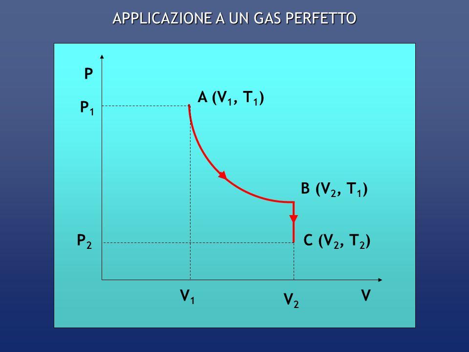 LUNGO LISOTERMA A B: dU = n C V dT dU = 0 dQ = dW Essendo: