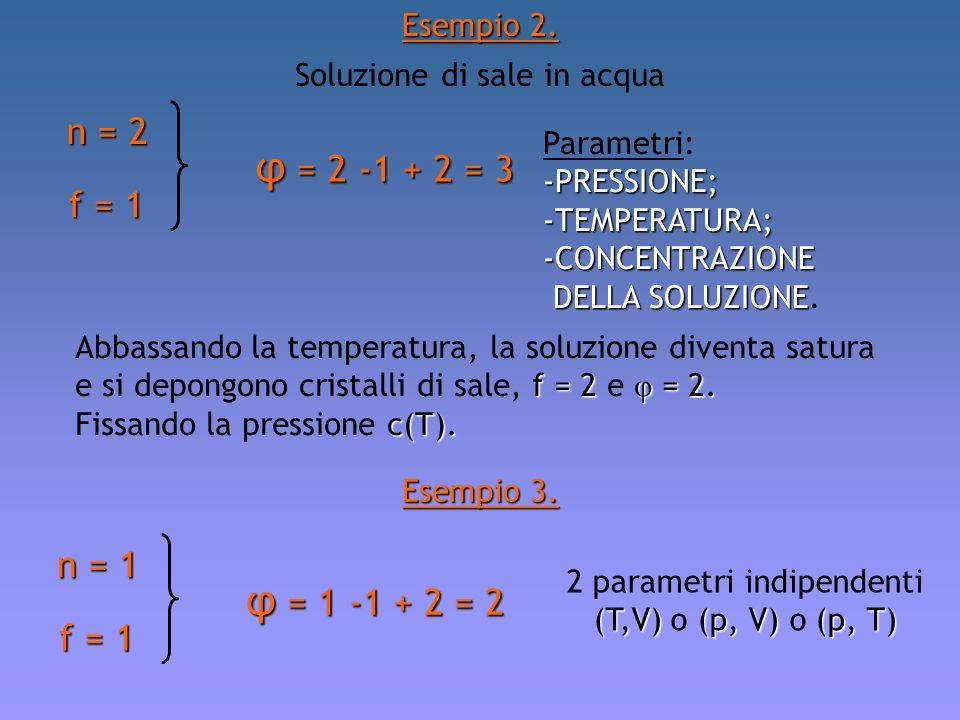 Esempio 2. Soluzione di sale in acqua n = 2 f = 1 φ = 2 -1 + 2 = 3 Parametri:-PRESSIONE;-TEMPERATURA;-CONCENTRAZIONE DELLA SOLUZIONE DELLA SOLUZIONE.