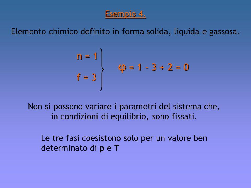 Elemento chimico definito in forma solida, liquida e gassosa. Esempio 4. n = 1 f = 3 φ = 1 - 3 + 2 = 0 Non si possono variare i parametri del sistema