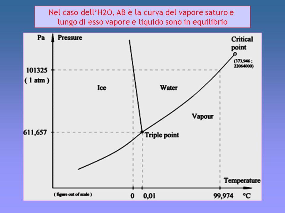 Nel caso dellH2O, AB è la curva del vapore saturo e lungo di esso vapore e liquido sono in equilibrio
