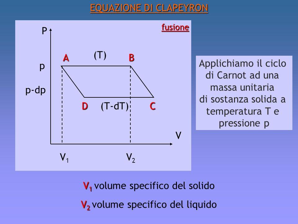 EQUAZIONE DI CLAPEYRON P V V1V1 V2V2 (T-dT) (T) AB CD p p-dp fusione Applichiamo il ciclo di Carnot ad una massa unitaria di sostanza solida a tempera