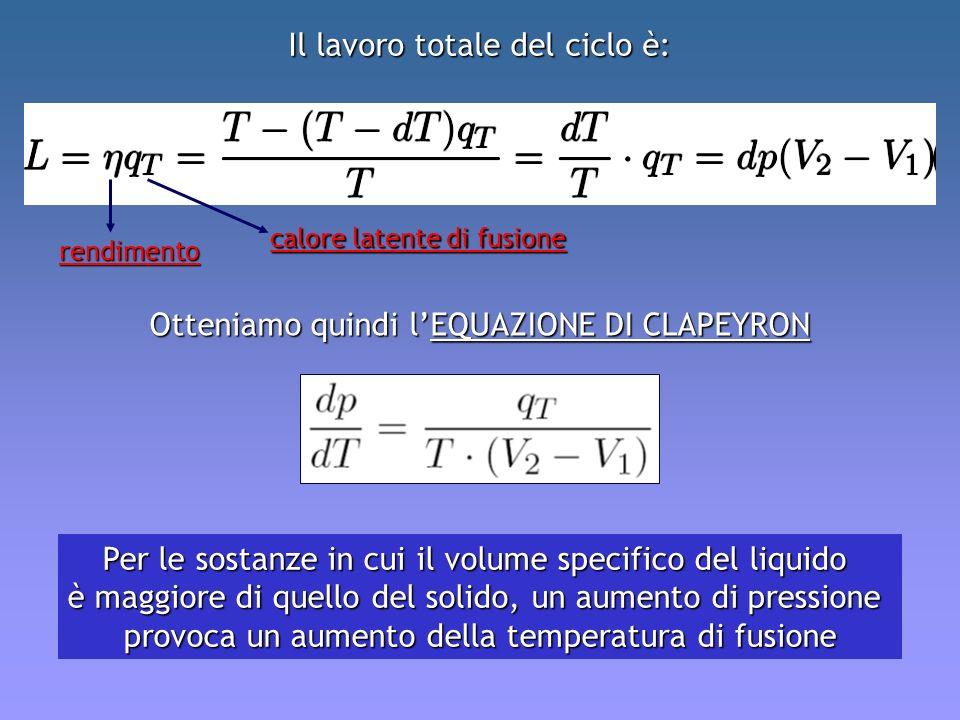 Otteniamo quindi lEQUAZIONE DI CLAPEYRON Per le sostanze in cui il volume specifico del liquido è maggiore di quello del solido, un aumento di pressio