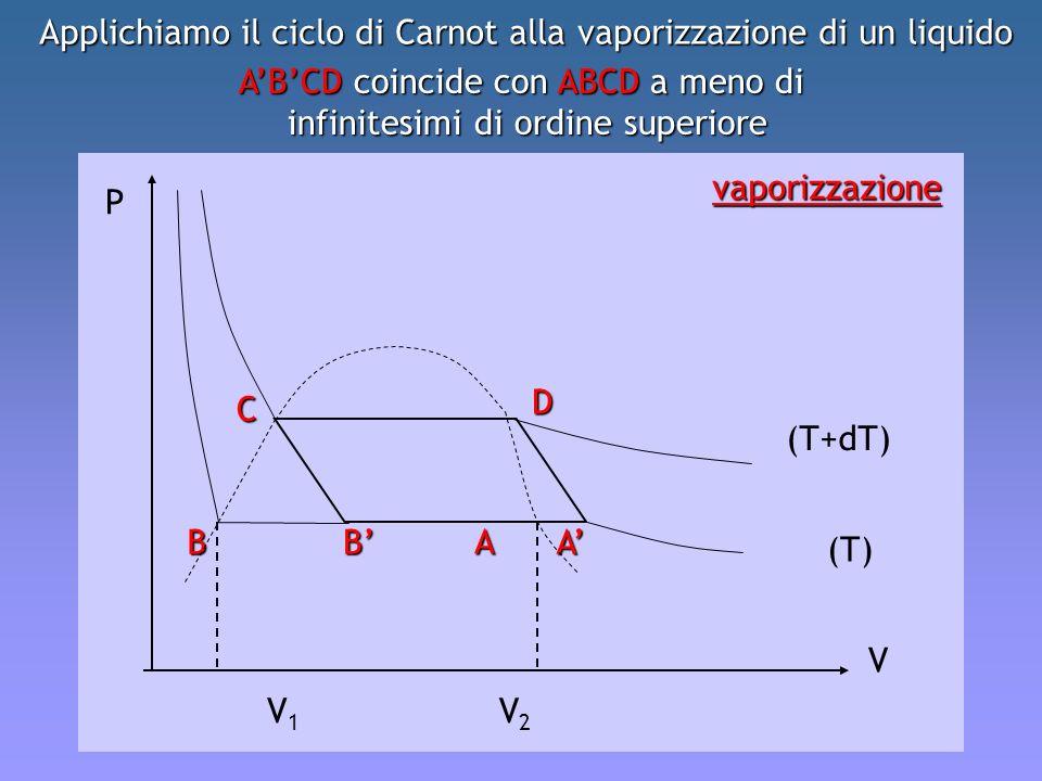 P V V1V1 V2V2 (T+dT) (T) C D ABB A vaporizzazione Applichiamo il ciclo di Carnot alla vaporizzazione di un liquido ABCD coincide con ABCD a meno di in
