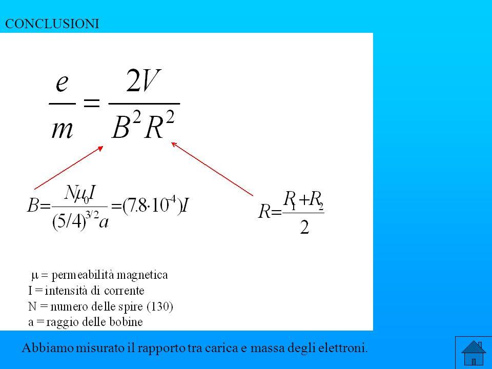 CONCLUSIONI Abbiamo misurato il rapporto tra carica e massa degli elettroni.