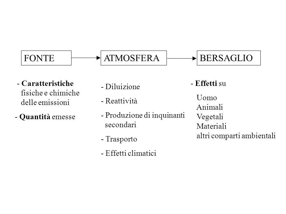Definizione di Inquinamento Alterazione delle proprietà fisiche chimiche o biologiche dellambiente in seguito allazione antropica Inquinamento dellari