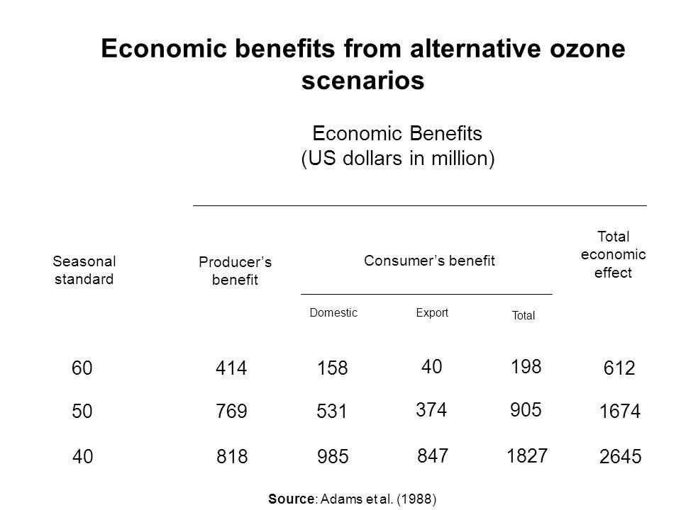 Some recent estimates of national economic consequences of pollution Fonte: Adams et al. (1988) StudyCropsAnnual benefitsOzone of control (billion of