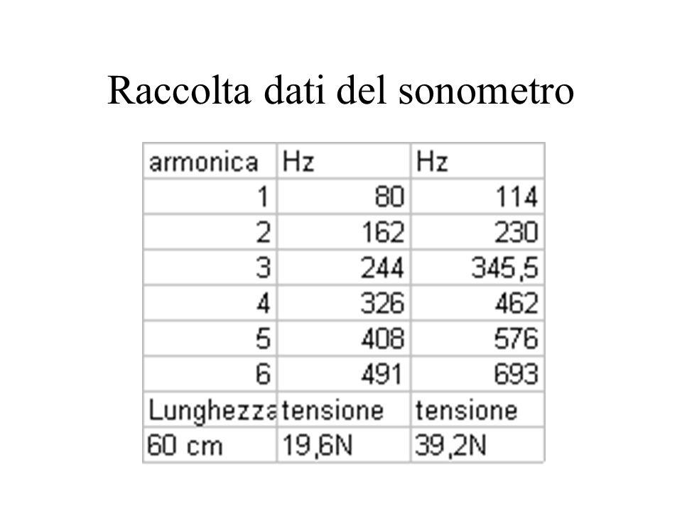 Raccolta dati del sonometro