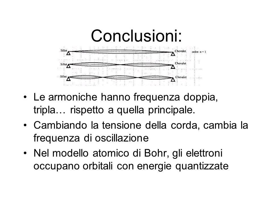 Conclusioni: Le armoniche hanno frequenza doppia, tripla… rispetto a quella principale. Cambiando la tensione della corda, cambia la frequenza di osci