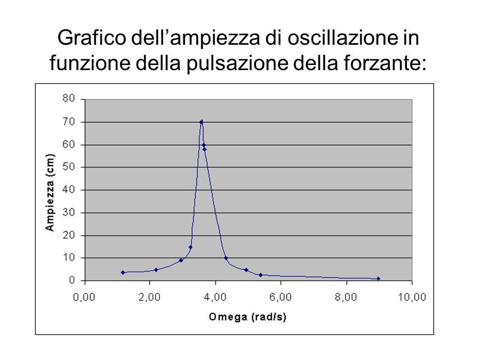 Grafico dellampiezza di oscillazione in funzione della pulsazione della forzante:
