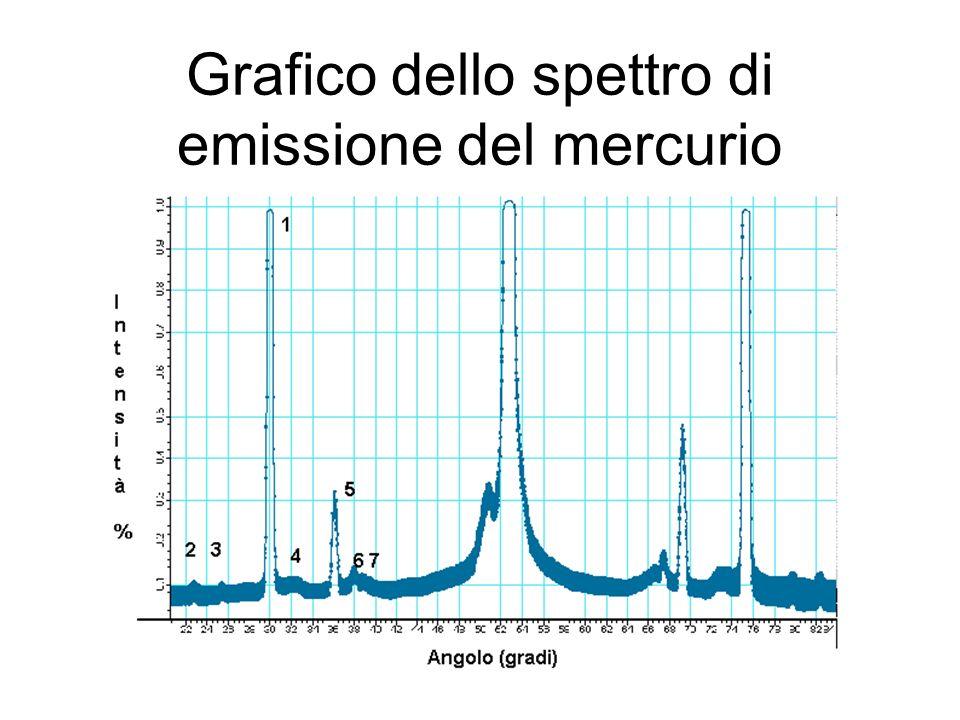 Grafico dello spettro di emissione del mercurio