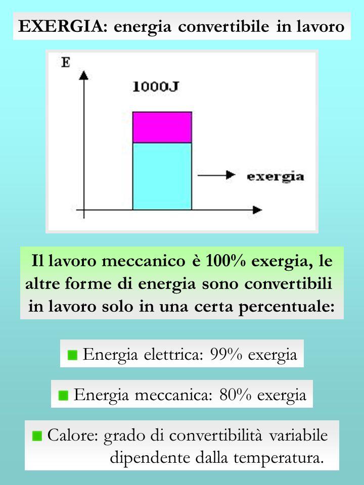 EXERGIA: energia convertibile in lavoro Il lavoro meccanico è 100% exergia, le altre forme di energia sono convertibili in lavoro solo in una certa pe