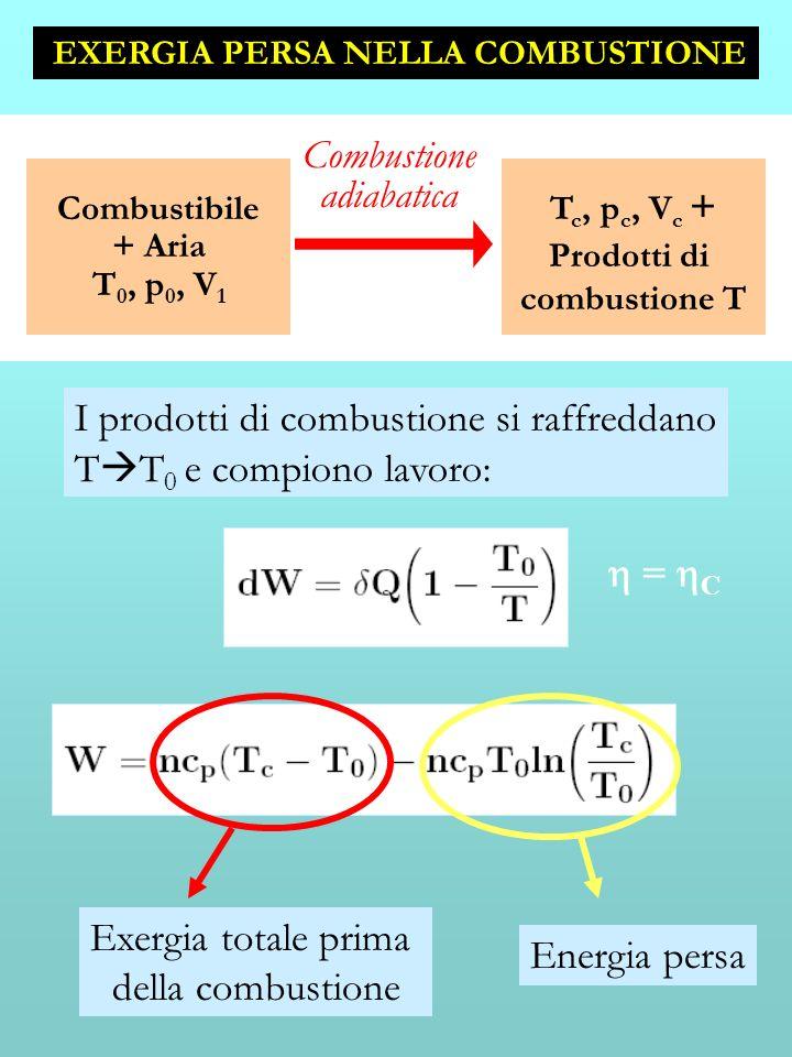 EXERGIA PERSA NELLA COMBUSTIONE T c, p c, V c + Prodotti di combustione T Combustibile + Aria T 0, p 0, V 1 Combustione adiabatica I prodotti di combu
