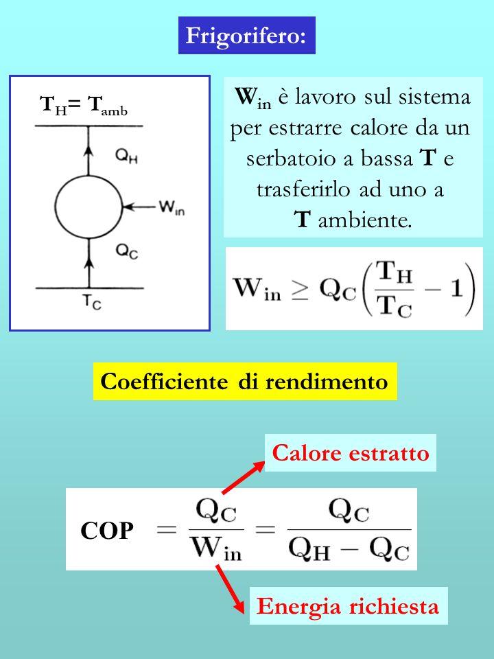Frigorifero: Coefficiente di rendimento COP Energia richiesta Calore estratto T H = T amb W in è lavoro sul sistema per estrarre calore da un serbatoi