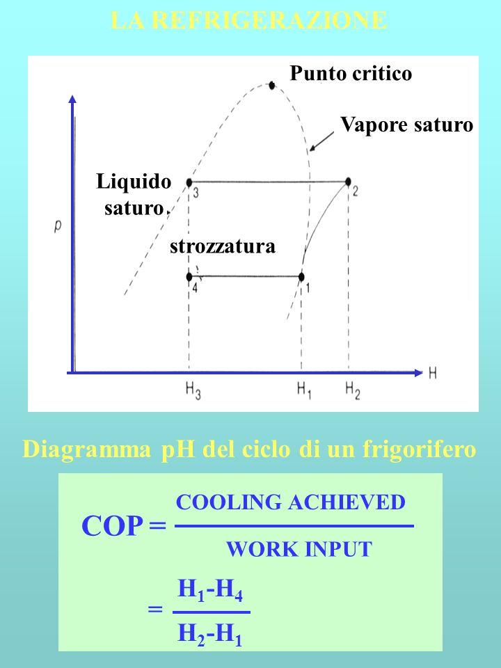 Diagramma pH del ciclo di un frigorifero LA REFRIGERAZIONE COP = COOLING ACHIEVED WORK INPUT = H 2 -H 1 H 1 -H 4 strozzatura Vapore saturo Punto criti