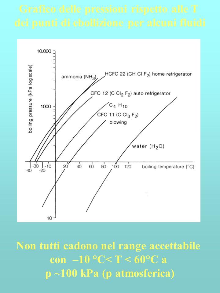 Non tutti cadono nel range accettabile con –10 °C< T < 60°C a p ~100 kPa (p atmosferica) Grafico delle pressioni rispetto alle T dei punti di ebollizi