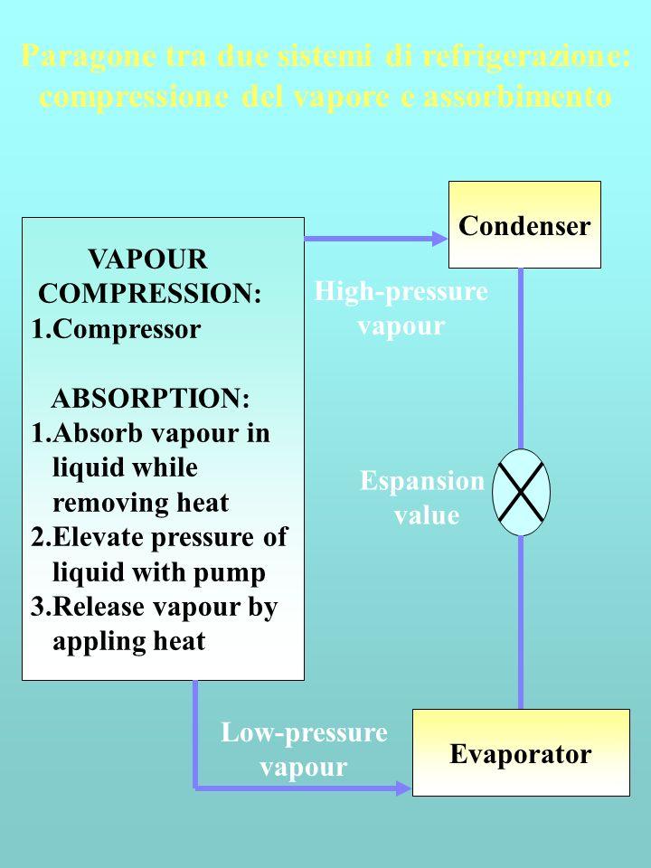 COP Pompa di calore T C = T amb W in è lavoro sul sistema per estrarre calore da un serbatoio a Tambiente e trasferirlo ad uno a temperatura più alta.
