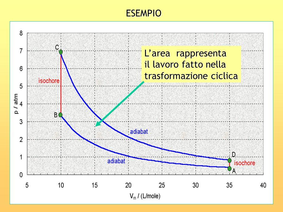 ESEMPIO Larea rappresenta il lavoro fatto nella trasformazione ciclica