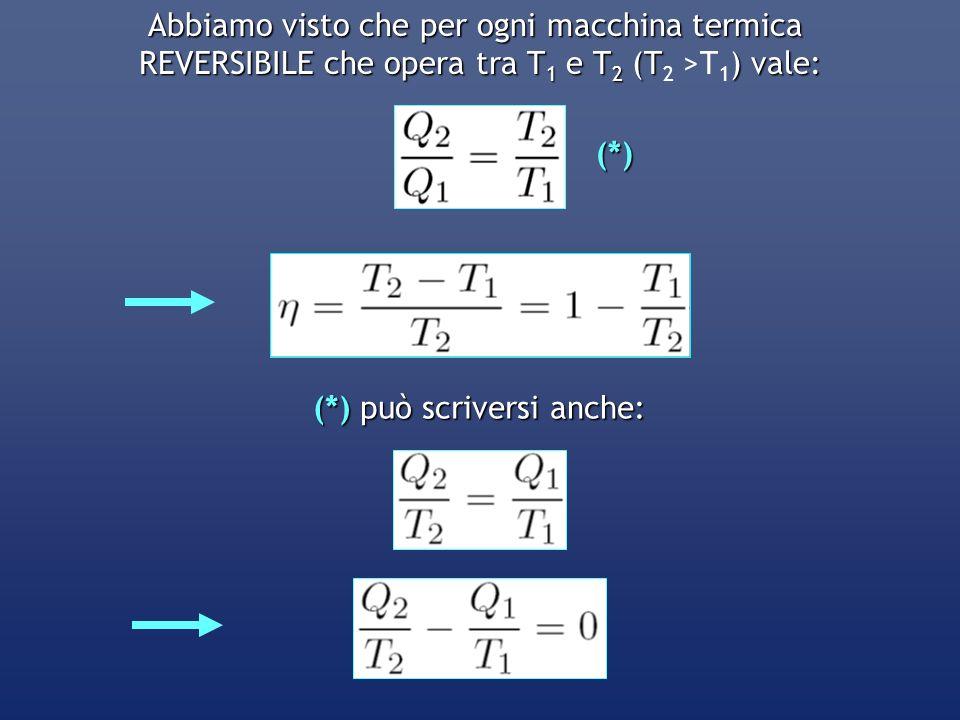 Abbiamo visto che per ogni macchina termica REVERSIBILE che opera tra T 1 e T 2 (T)vale: REVERSIBILE che opera tra T 1 e T 2 (T 2 >T 1 ) vale:(*) (*)