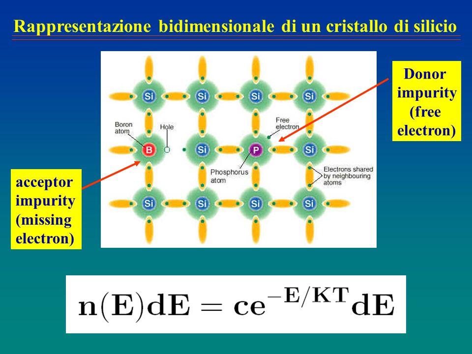 acceptor impurity (missing electron) Donor impurity (free electron) Rappresentazione bidimensionale di un cristallo di silicio