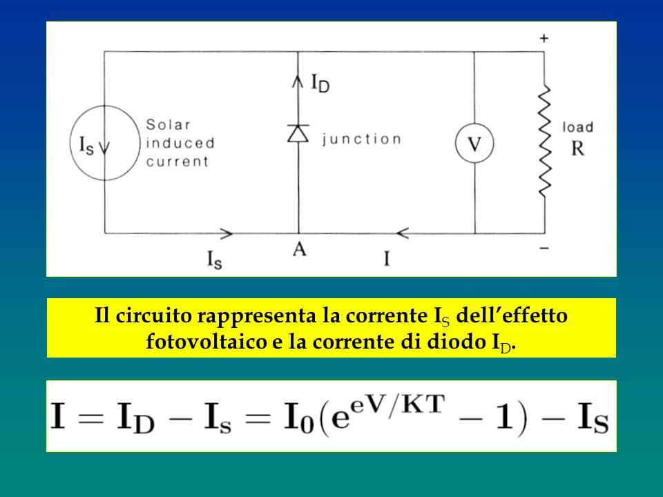 Diagramma IV per una cella solare, con parametri realistici per il Si: I 0 = 5.9 x 10 -8 A m -2 ; I S = 520 A m -2 ; KT = 0.025 eV s insolazione corrente di diodo Voltaggio V per cui I = 0