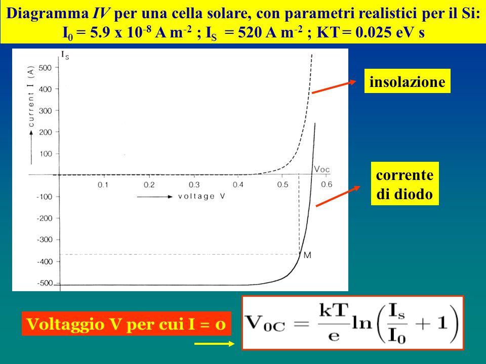Diagramma IV per una cella solare, con parametri realistici per il Si: I 0 = 5.9 x 10 -8 A m -2 ; I S = 520 A m -2 ; KT = 0.025 eV s insolazione corre