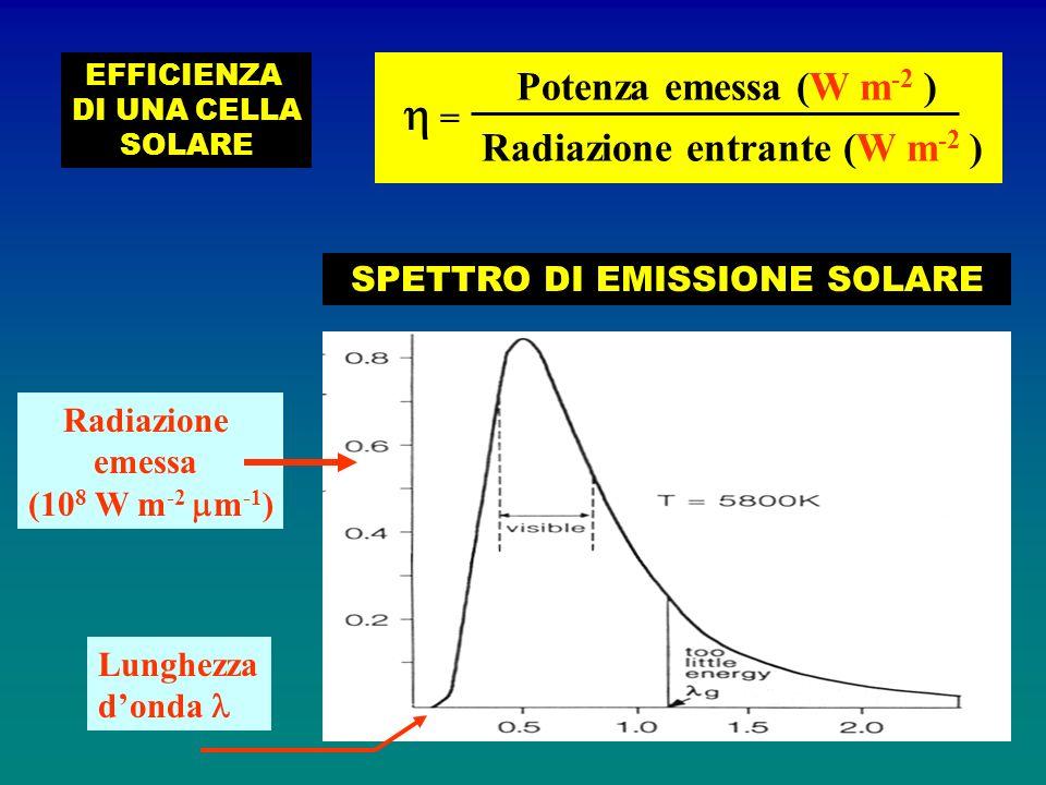 Radiazione emessa (10 8 W m -2 m -1 ) Lunghezza donda SPETTRO DI EMISSIONE SOLARE EFFICIENZA DI UNA CELLA SOLARE = Potenza emessa (W m -2 ) Radiazione