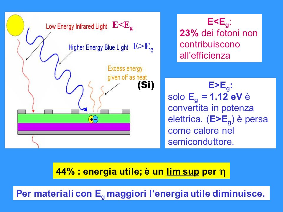 Abbiamo gli elementi per una stima realistica di : Energia media di 1 fotone Il 77% dellenergia di questi fotoni produce effetto fotovoltaico I S =520 A m -2 Con I 0 = 5.9 x 10 -8 A m -2 e KT = 0.025 eV V 0C =0.57 V <E g P 240 W m -2 24%