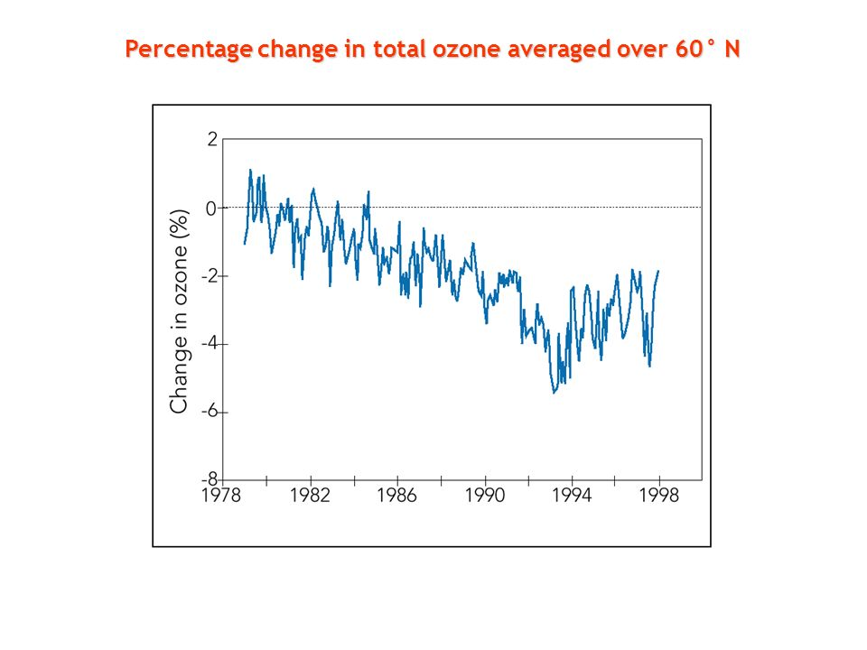 Percentage change in total ozone averaged over 60° N