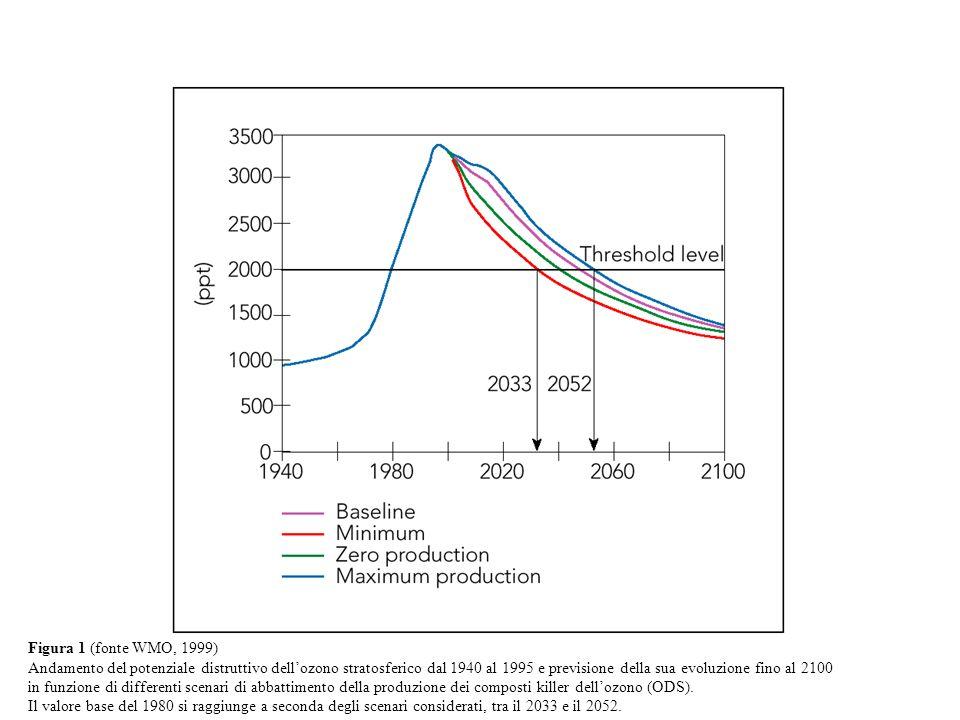Figura 1 (fonte WMO, 1999) Andamento del potenziale distruttivo dellozono stratosferico dal 1940 al 1995 e previsione della sua evoluzione fino al 2100 in funzione di differenti scenari di abbattimento della produzione dei composti killer dellozono (ODS).