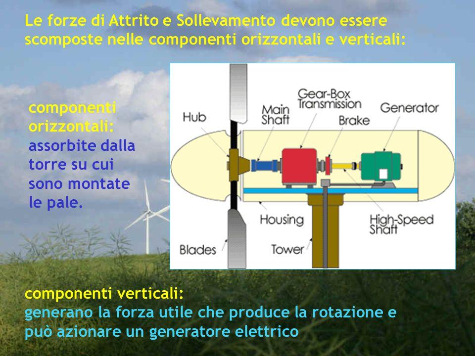 Le forze di Attrito e Sollevamento devono essere scomposte nelle componenti orizzontali e verticali: componenti orizzontali: assorbite dalla torre su