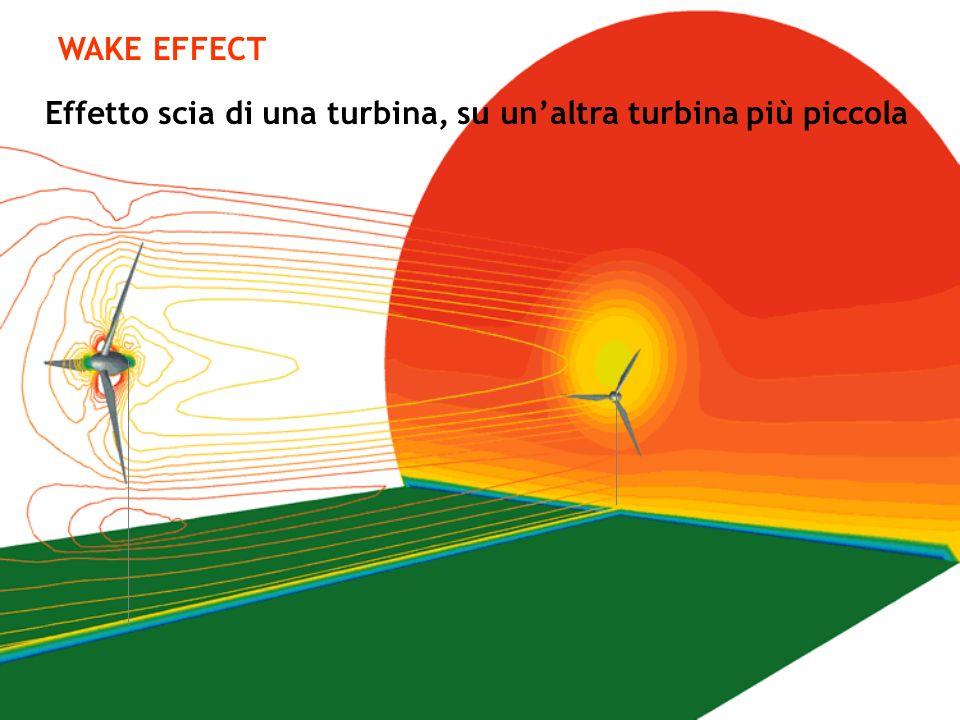 Effetto scia di una turbina, su unaltra turbina più piccola WAKE EFFECT