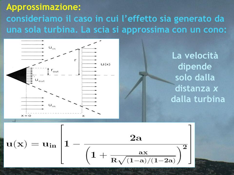 consideriamo il caso in cui leffetto sia generato da una sola turbina. La scia si approssima con un cono: Approssimazione: La velocità dipende solo da