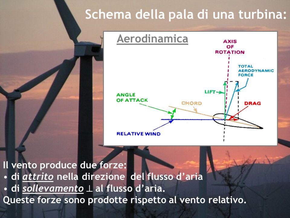 Il vento produce due forze: di attrito nella direzione del flusso daria di sollevamento al flusso daria. Queste forze sono prodotte rispetto al vento