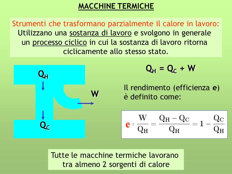 LA MACCHINA DI CARNOT Espansione isoterma Espansione adiabatica Compressione adiabatica Compressione isoterma V S A C B D QHQHQHQH QCQCQCQC