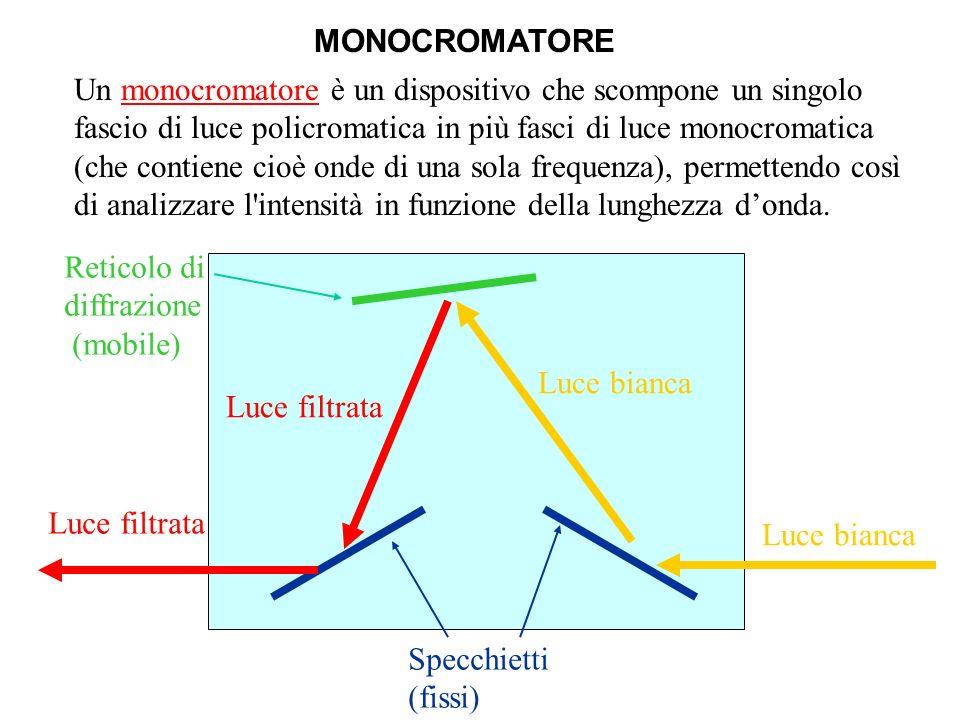 Reticolo di diffrazione (mobile) Specchietti (fissi) MONOCROMATORE Luce bianca Luce filtrata Luce bianca Luce filtrata Un monocromatore è un dispositi